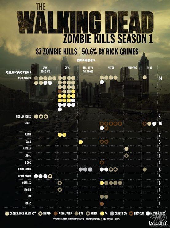 Walking Dead Zombie Kills FromSeasons1